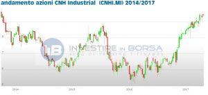 azioni CNHI Industrial