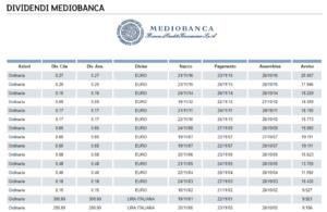 dividendi mediobanca