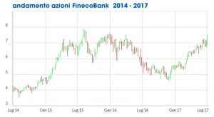 quotazioni finecobank