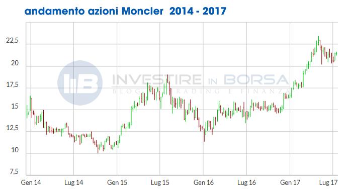 prezzo azioni moncler