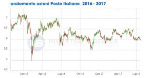 quotazioni azioni poste italiane