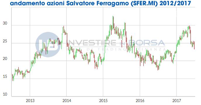 7cd3e25847 Azioni Salvatore Ferragamo   InvestireInBorsa.info