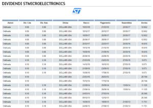 dividendi stmicroelectronics