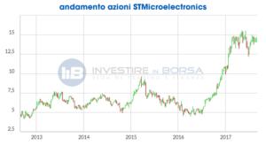quotazioni stmicroelectronics