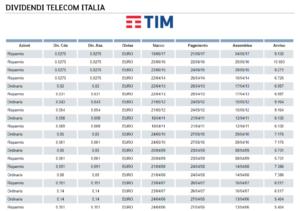 dividendi telecom italia