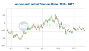 quotazioni azioni Telecom italia