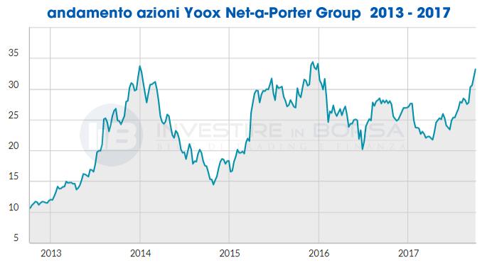 autentica di fabbrica prezzi di sdoganamento ultimo design Grafico Titolo Yoox Net-A-Porter Group | InvestireInBorsa.info