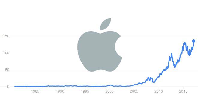 storia del titolo apple